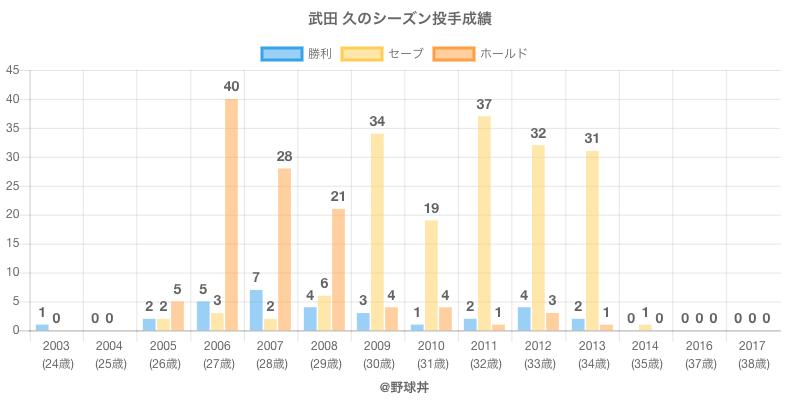 #武田 久のシーズン投手成績