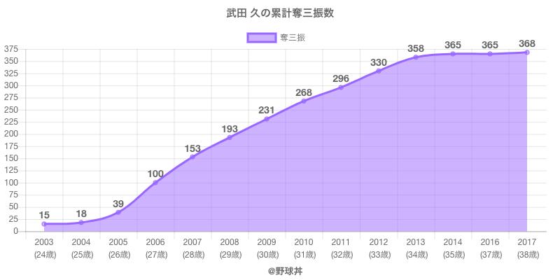 #武田 久の累計奪三振数