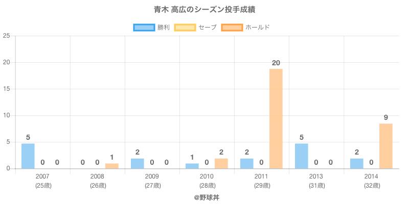 #青木 高広のシーズン投手成績