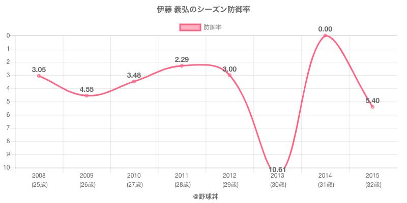 伊藤 義弘のシーズン防御率