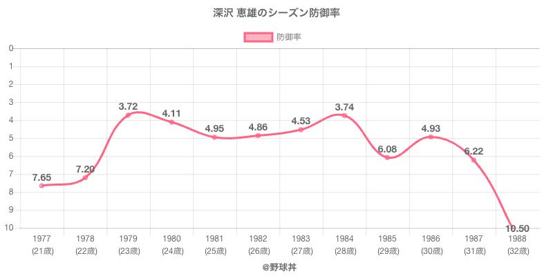 深沢 恵雄のシーズン防御率