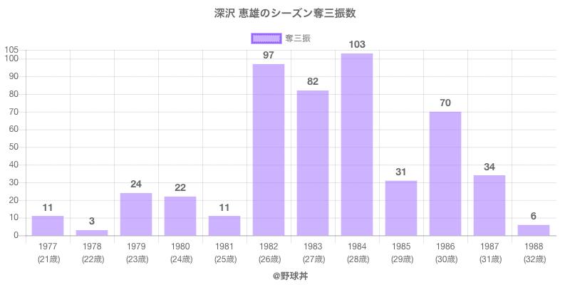 #深沢 恵雄のシーズン奪三振数