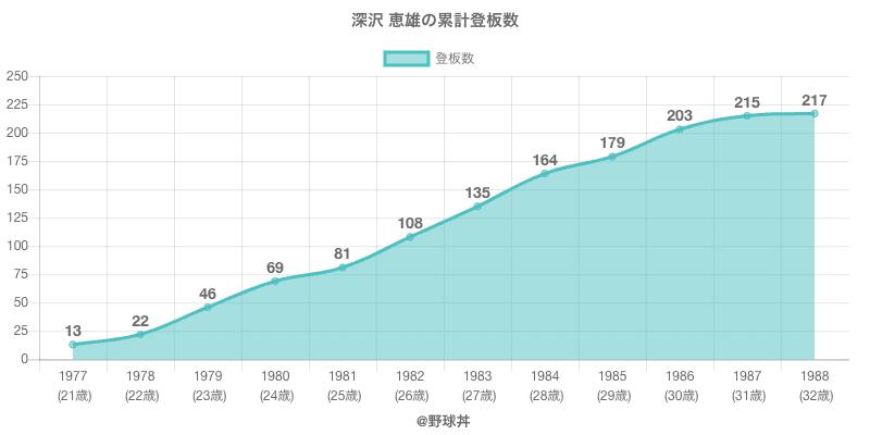 #深沢 恵雄の累計登板数