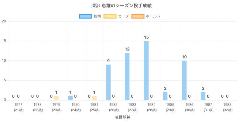 #深沢 恵雄のシーズン投手成績