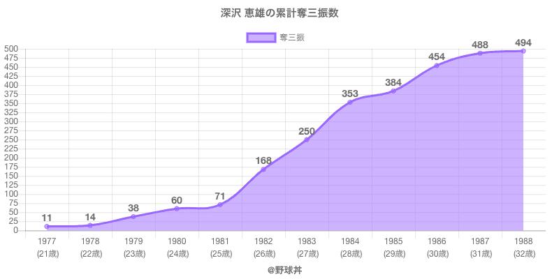 #深沢 恵雄の累計奪三振数