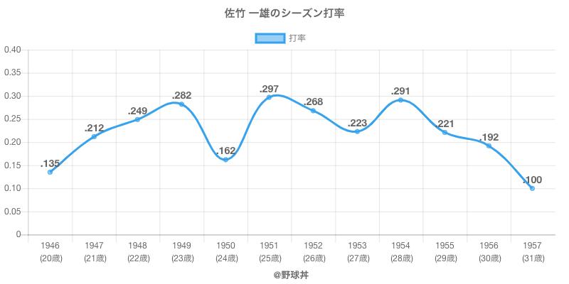 佐竹 一雄のシーズン打率