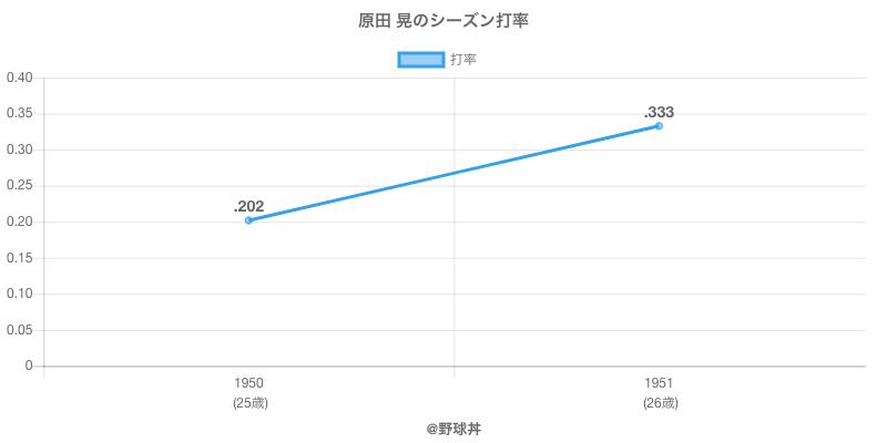 原田 晃のシーズン打率