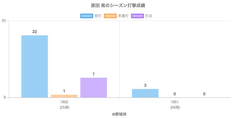 #原田 晃のシーズン打撃成績