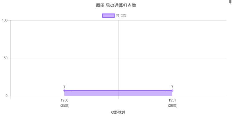 #原田 晃の通算打点数