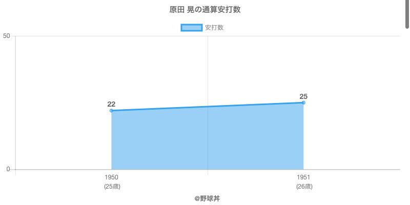 #原田 晃の通算安打数