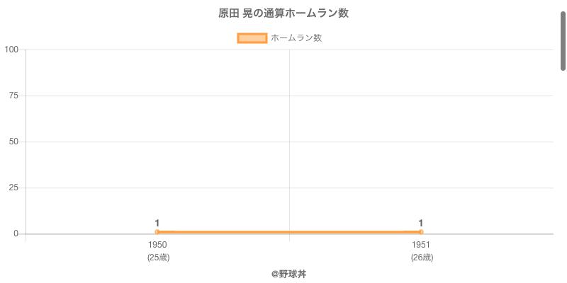 #原田 晃の通算ホームラン数