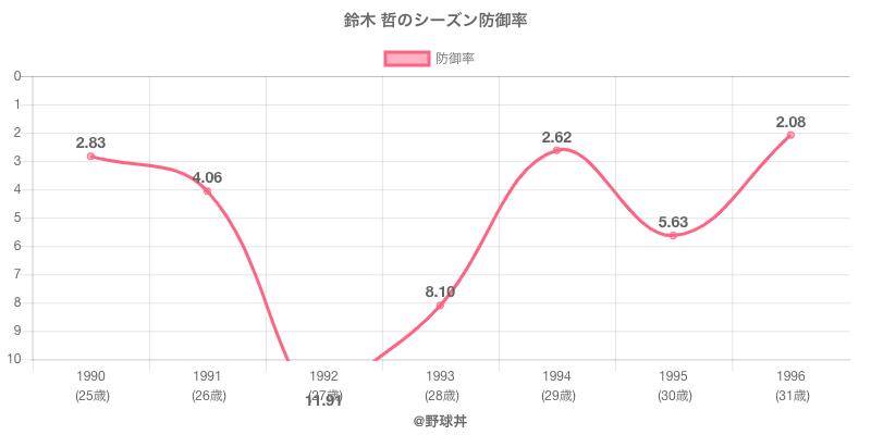 鈴木 哲のシーズン防御率
