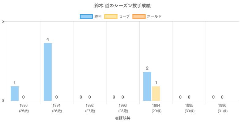 #鈴木 哲のシーズン投手成績