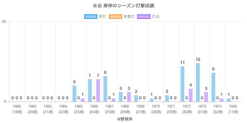 #水谷 寿伸のシーズン打撃成績