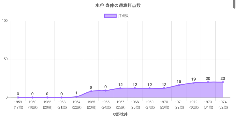 #水谷 寿伸の通算打点数