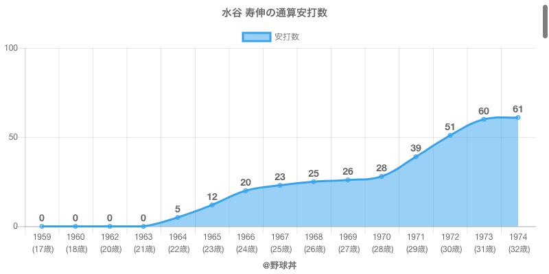 #水谷 寿伸の通算安打数