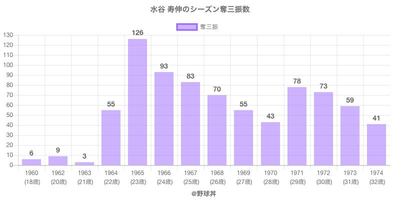 #水谷 寿伸のシーズン奪三振数