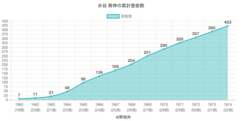 #水谷 寿伸の累計登板数