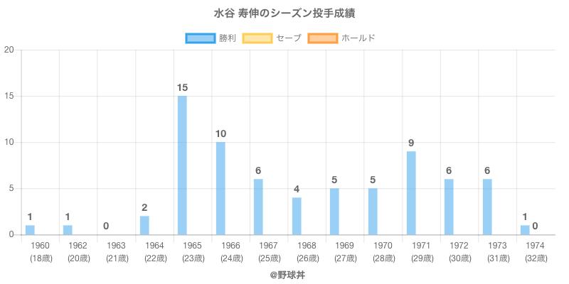 #水谷 寿伸のシーズン投手成績