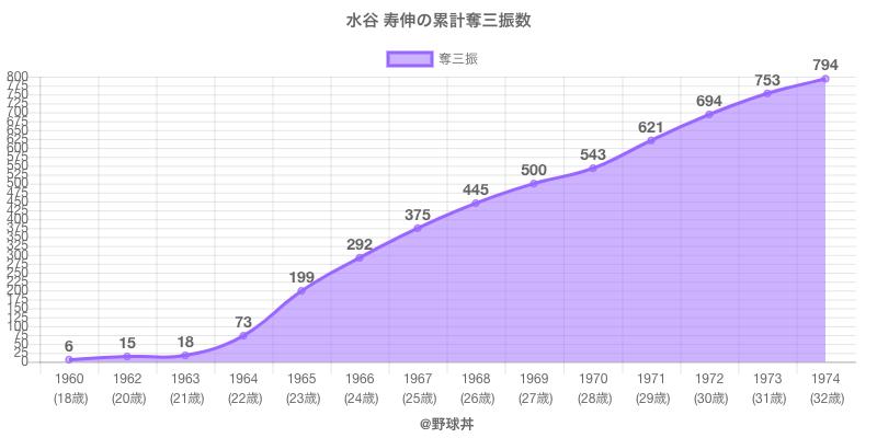 #水谷 寿伸の累計奪三振数