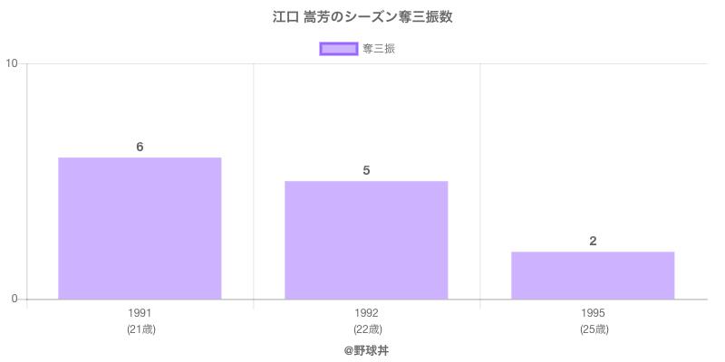 #江口 嵩芳のシーズン奪三振数