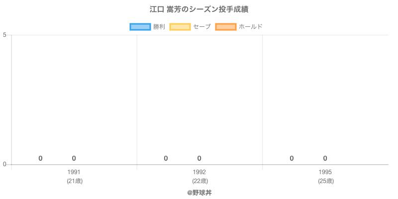 #江口 嵩芳のシーズン投手成績