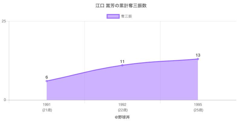 #江口 嵩芳の累計奪三振数