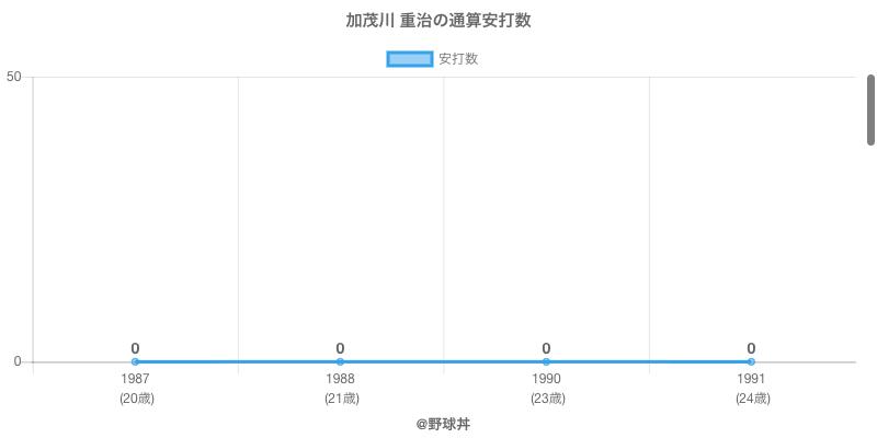 #加茂川 重治の通算安打数