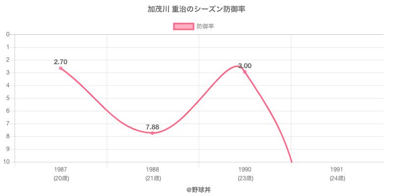 加茂川 重治のシーズン防御率