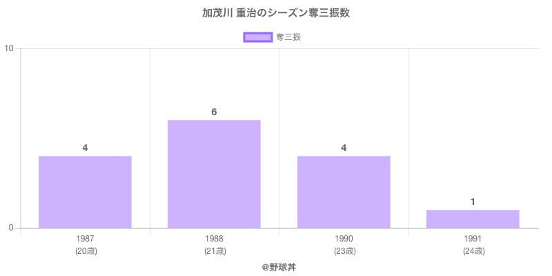 #加茂川 重治のシーズン奪三振数