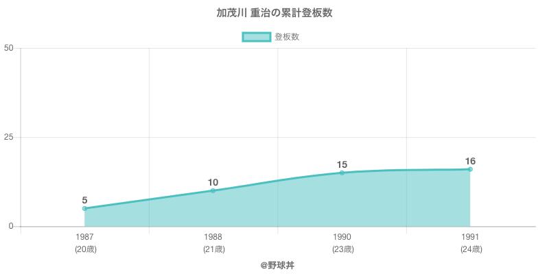 #加茂川 重治の累計登板数