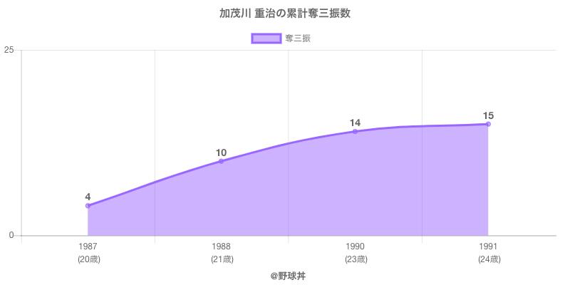 #加茂川 重治の累計奪三振数