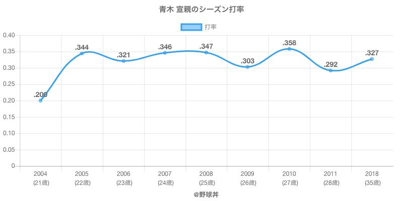 青木 宣親のシーズン打率
