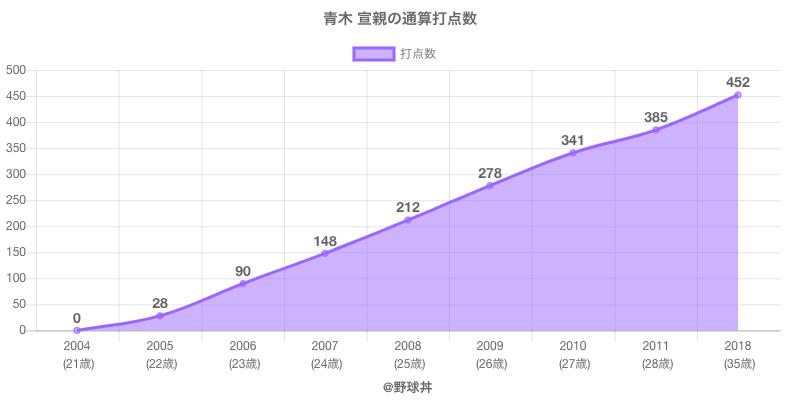 #青木 宣親の通算打点数
