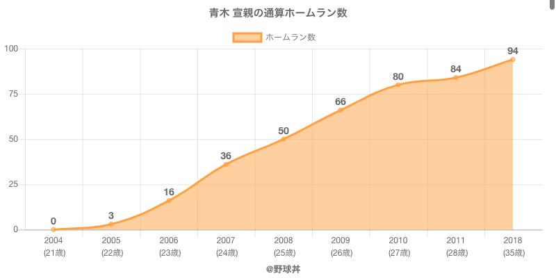 #青木 宣親の通算ホームラン数