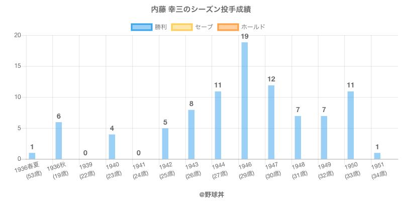 #内藤 幸三のシーズン投手成績