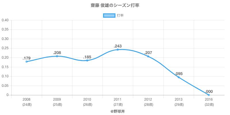齋藤 俊雄のシーズン打率