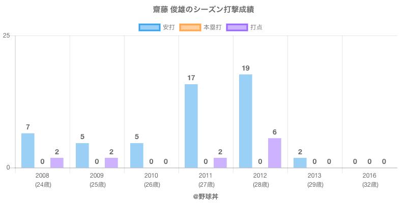 #齋藤 俊雄のシーズン打撃成績
