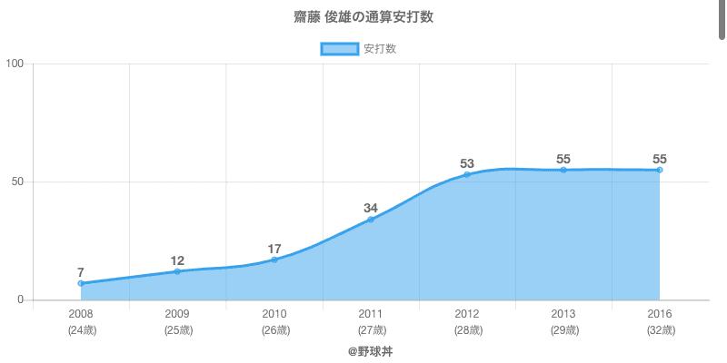 #齋藤 俊雄の通算安打数