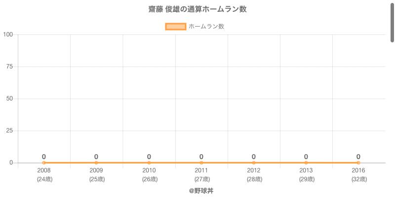 #齋藤 俊雄の通算ホームラン数