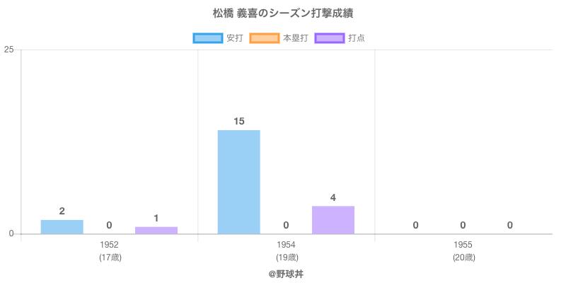 #松橋 義喜のシーズン打撃成績