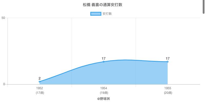 #松橋 義喜の通算安打数