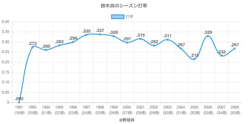鈴木尚のシーズン打率