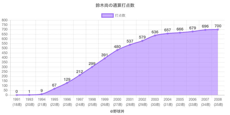 #鈴木尚の通算打点数