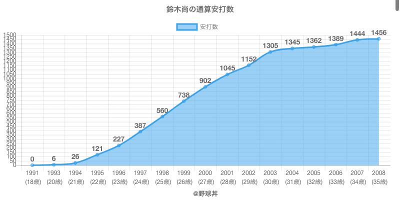 #鈴木尚の通算安打数