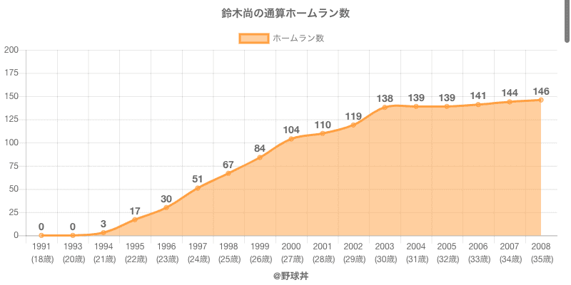 #鈴木尚の通算ホームラン数