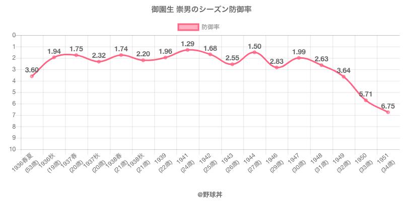 御園生 崇男のシーズン防御率