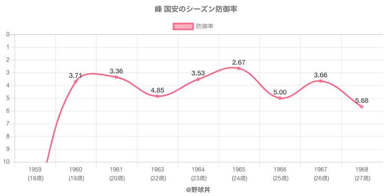 峰 国安のシーズン防御率