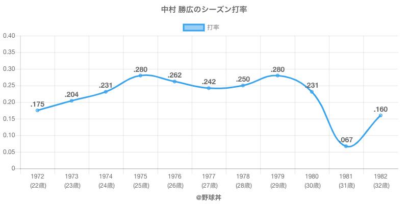 中村 勝広のシーズン打率