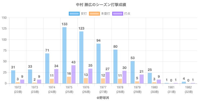 #中村 勝広のシーズン打撃成績